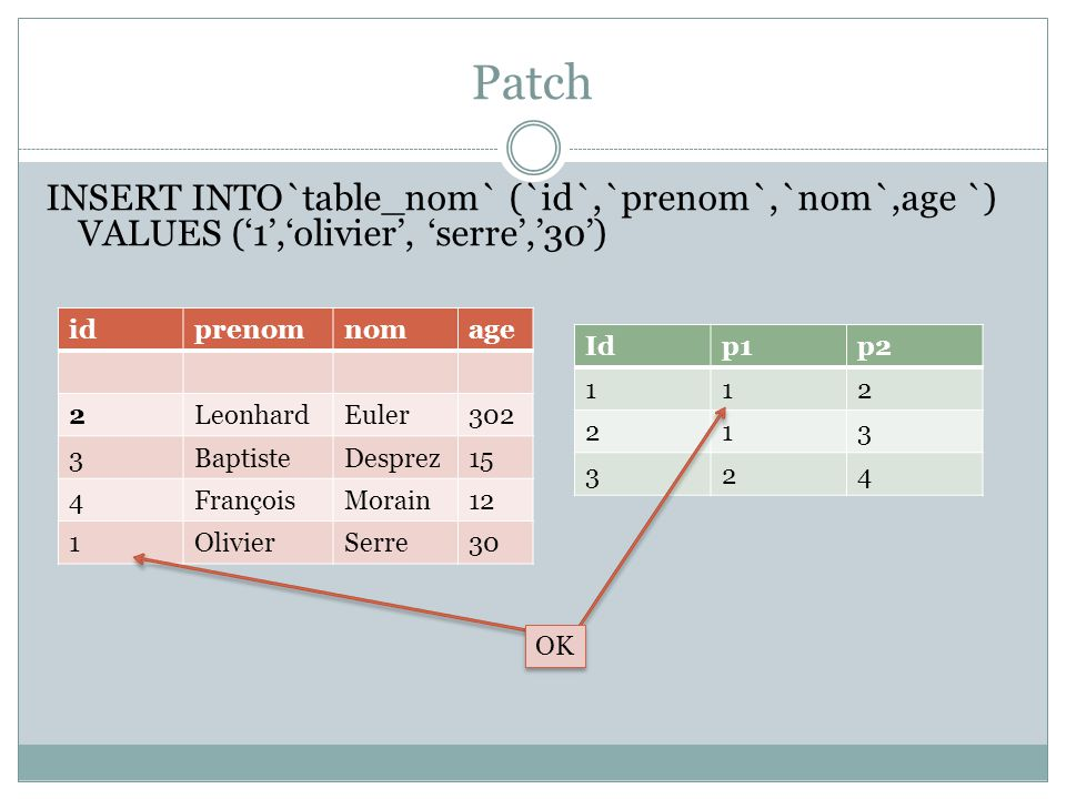 Patch INSERT INTO`table_nom` (`id`,`prenom`,`nom`,age `) VALUES ('1','olivier', 'serre','30') id. prenom.
