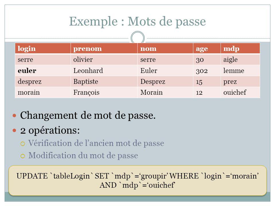 Exemple : Mots de passe Changement de mot de passe. 2 opérations:
