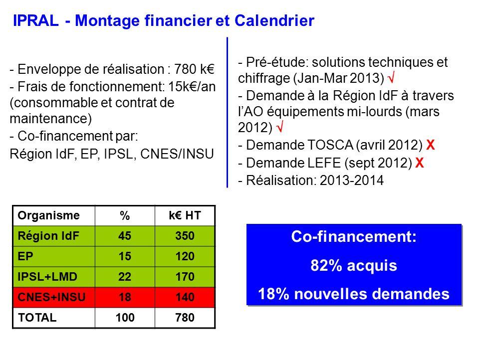 Co-financement: 82% acquis 18% nouvelles demandes