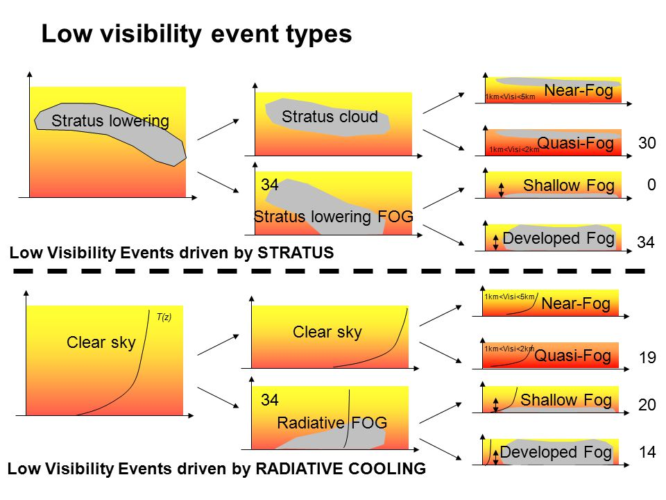 Low visibility event types