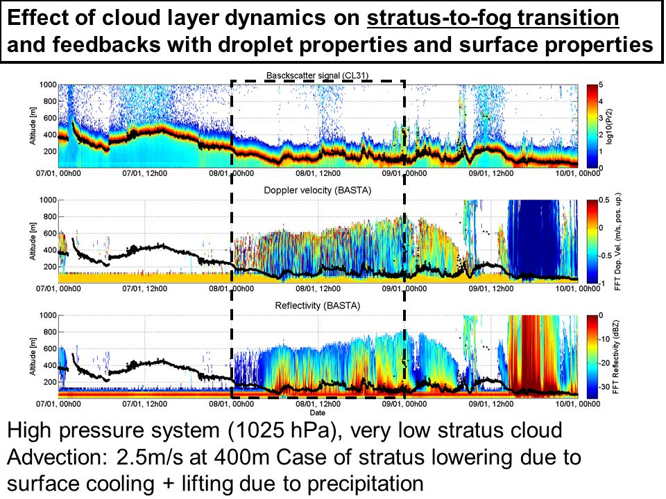 Effect of cloud layer dynamics on stratus-to-fog transition