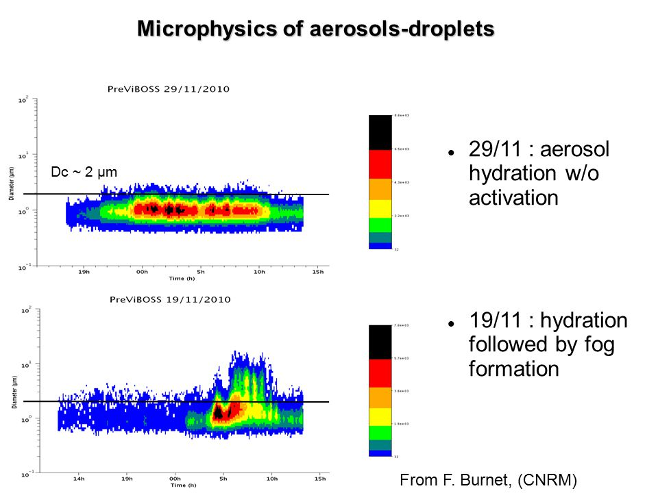 Microphysics of aerosols-droplets