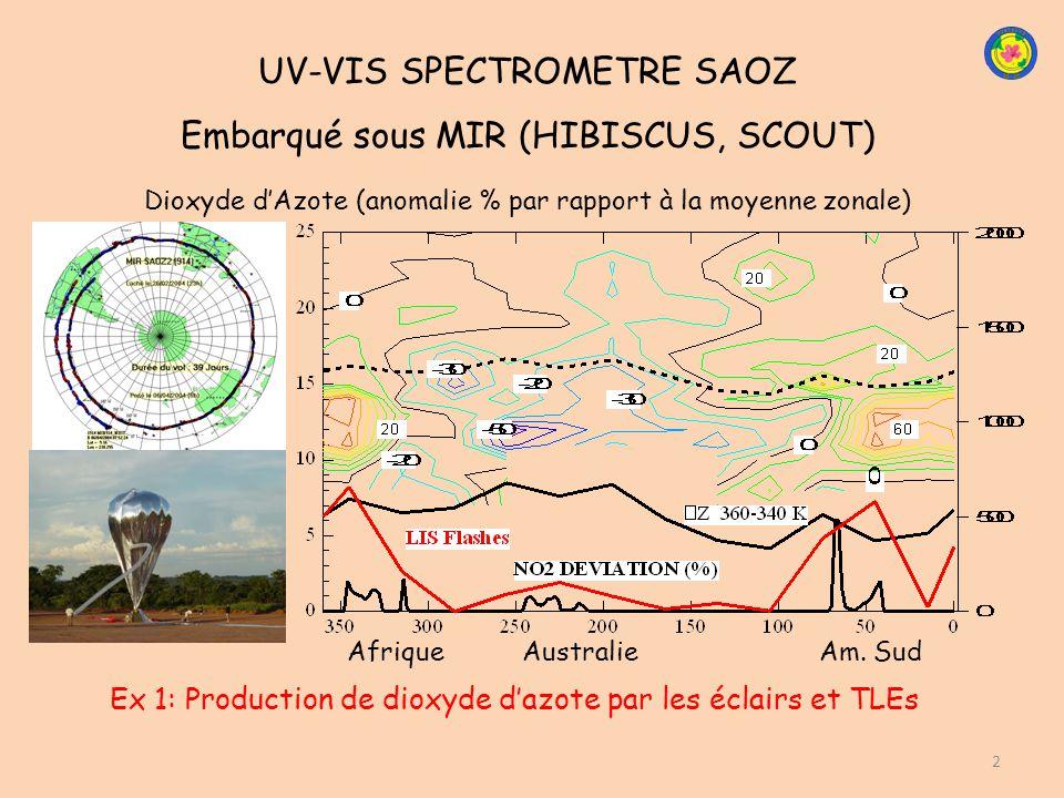 UV-VIS SPECTROMETRE SAOZ Embarqué sous MIR (HIBISCUS, SCOUT)