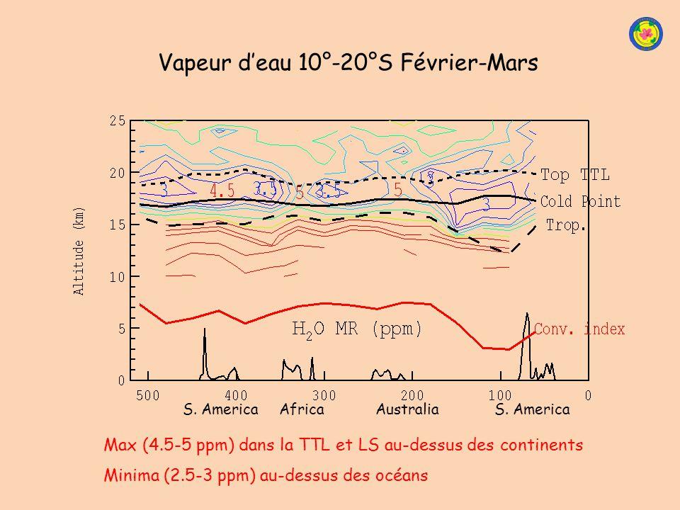 Vapeur d'eau 10°-20°S Février-Mars