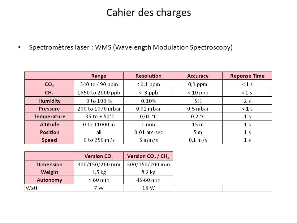 Cahier des charges Spectromètres laser : WMS (Wavelength Modulation Spectroscopy)