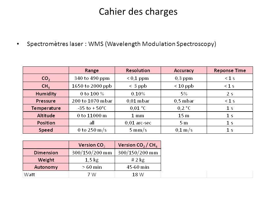 Cahier des charges Spectromètres laser : WMS (Wavelength Modulation Spectroscopy)