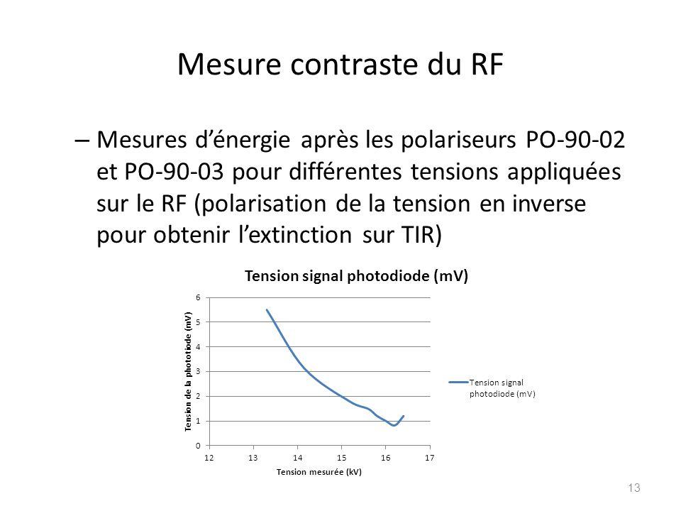 Mesure contraste du RF