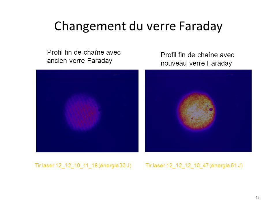 Changement du verre Faraday