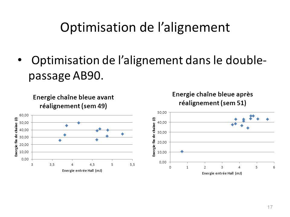Optimisation de l'alignement