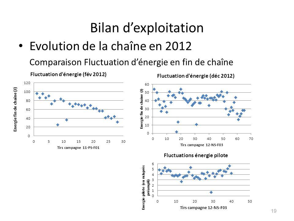 Bilan d'exploitation Evolution de la chaîne en 2012