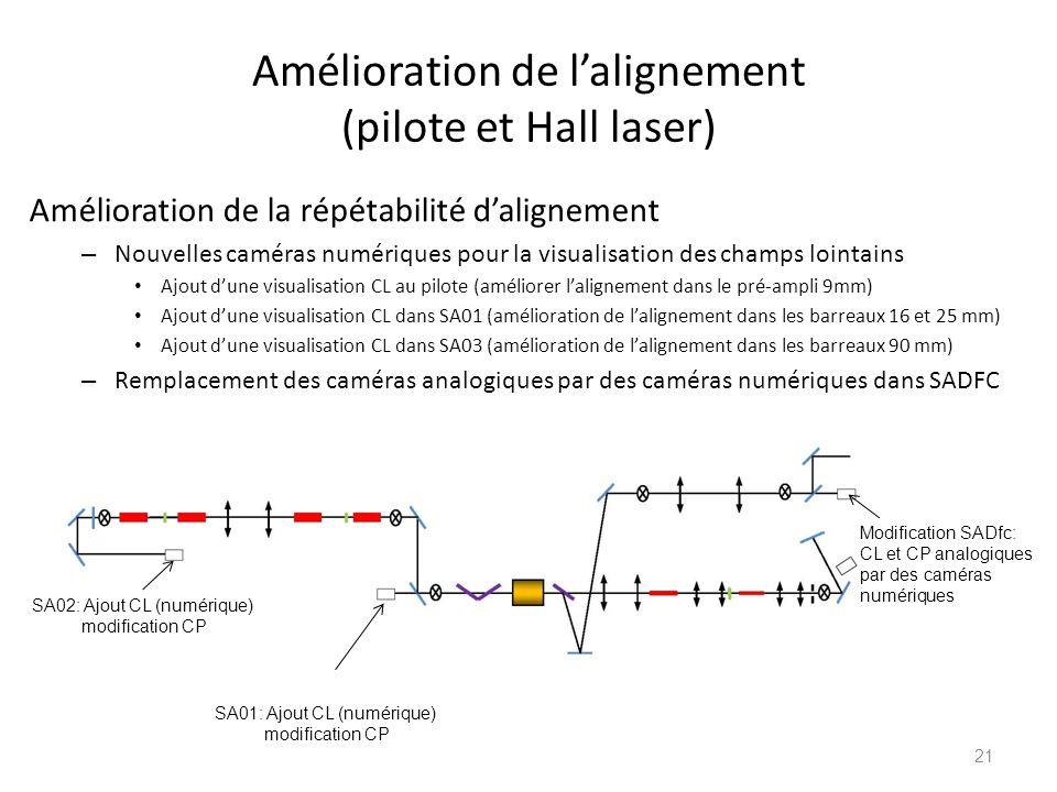 Amélioration de l'alignement (pilote et Hall laser)