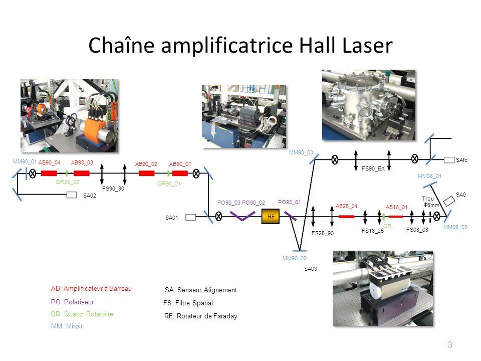 Chaîne amplificatrice Hall Laser