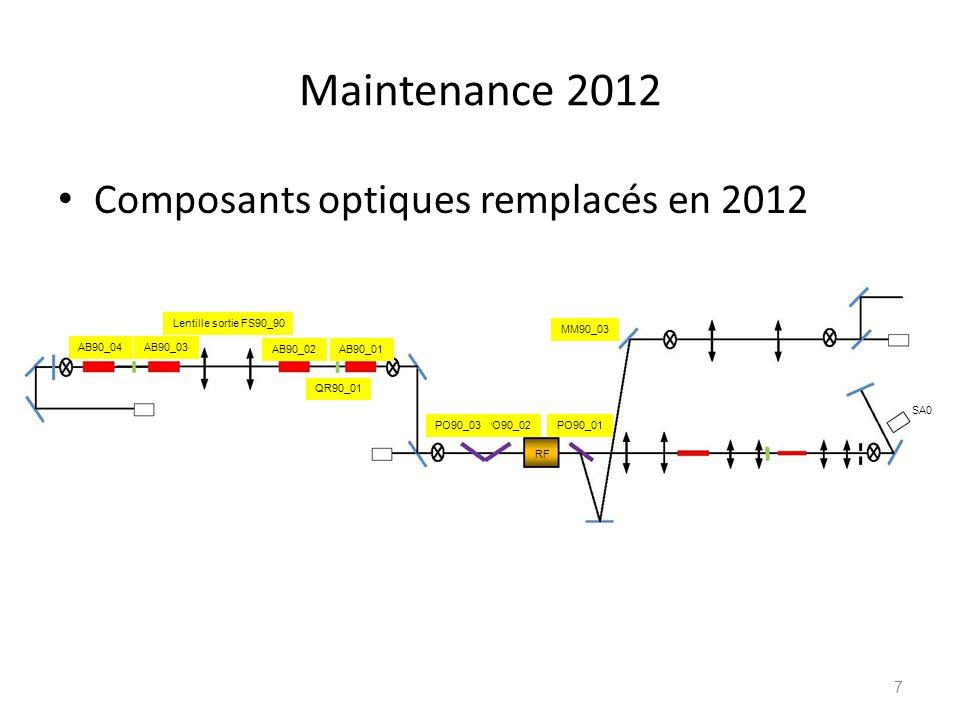 Maintenance 2012 Composants optiques remplacés en 2012