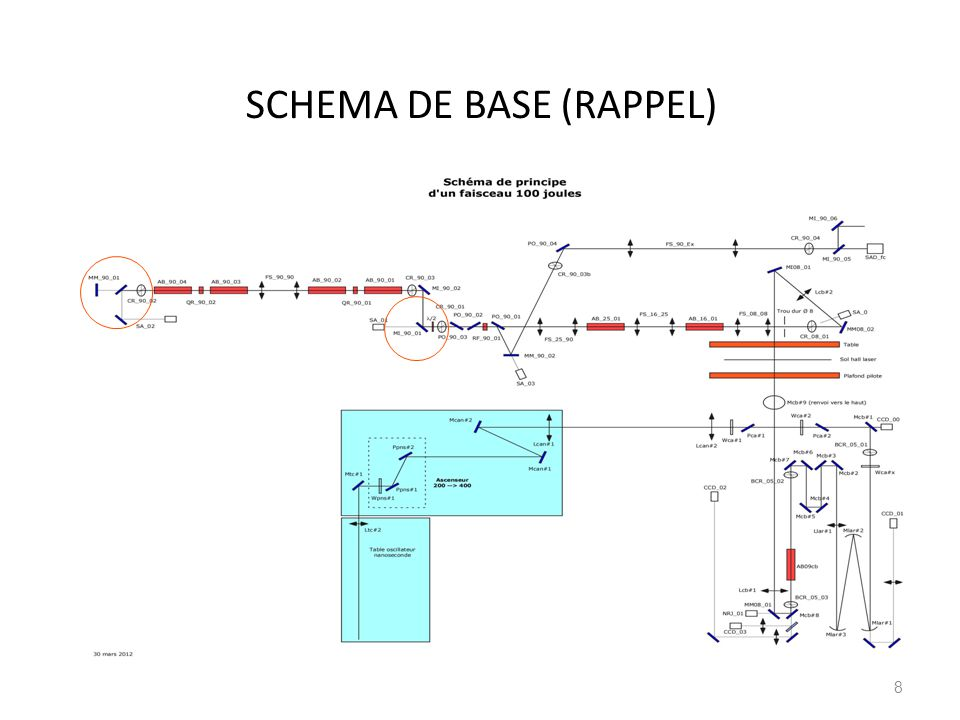 SCHEMA DE BASE (RAPPEL)