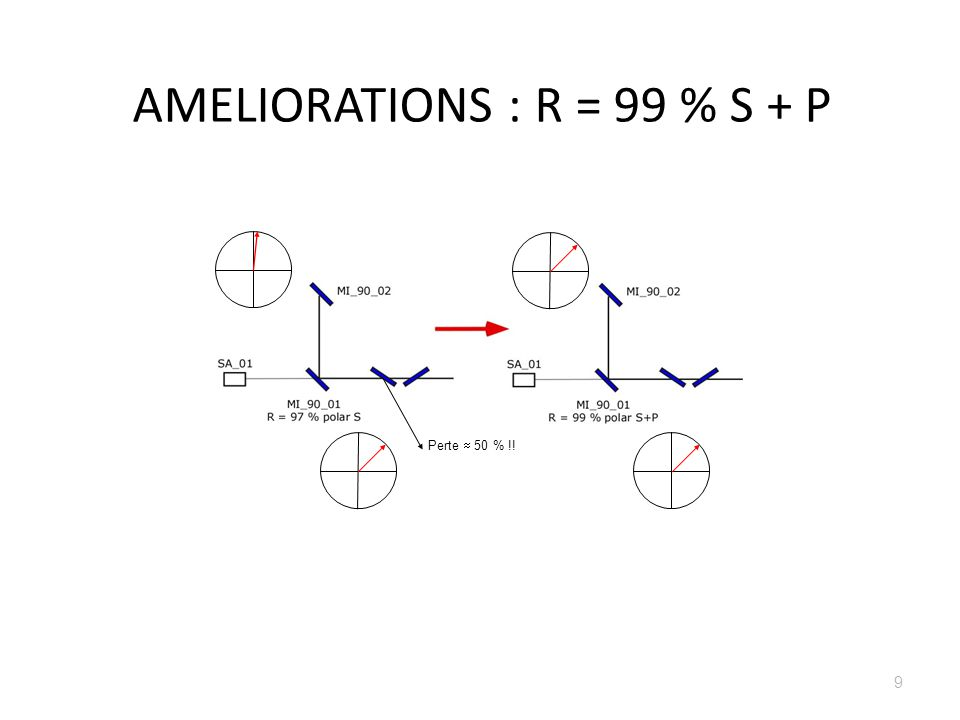 AMELIORATIONS : R = 99 % S + P