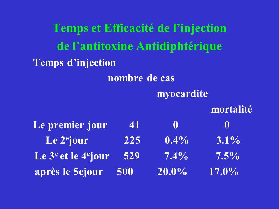 Temps et Efficacité de l'injection de l'antitoxine Antidiphtérique