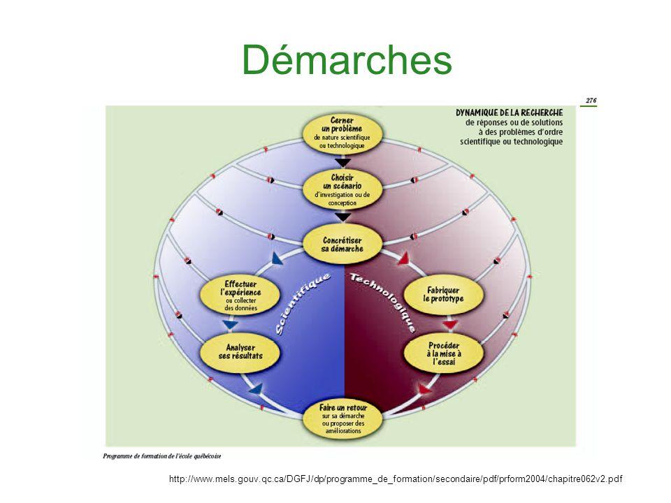 Démarches http://www.mels.gouv.qc.ca/DGFJ/dp/programme_de_formation/secondaire/pdf/prform2004/chapitre062v2.pdf.