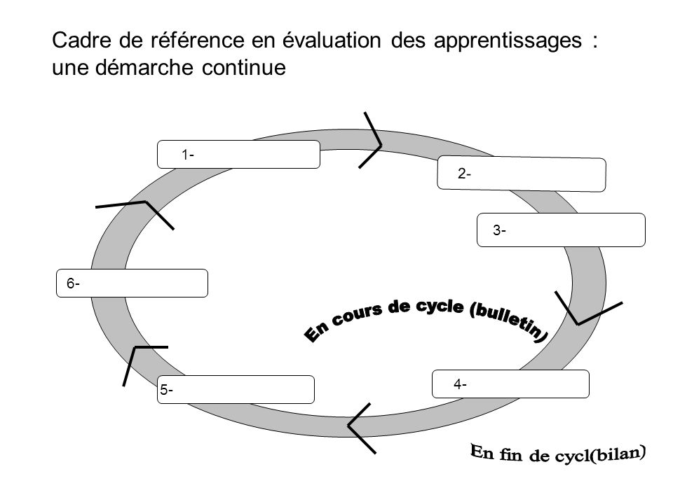 En cours de cycle (bulletin)