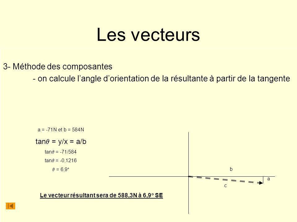 Le vecteur résultant sera de 588,3N à 6,9 SE