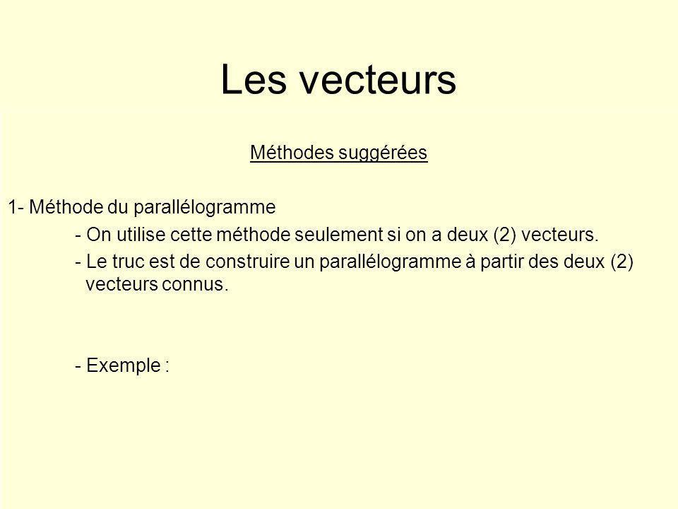 Les vecteurs Méthodes suggérées 1- Méthode du parallélogramme