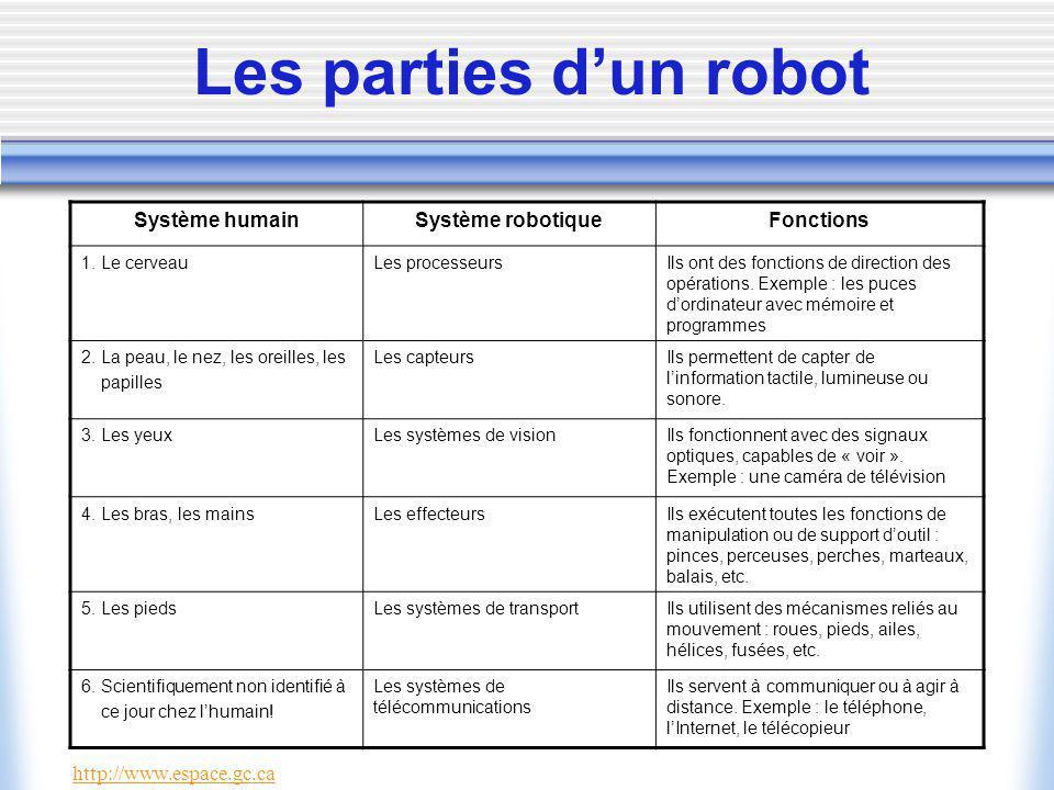 Les parties d'un robot Système humain Système robotique Fonctions