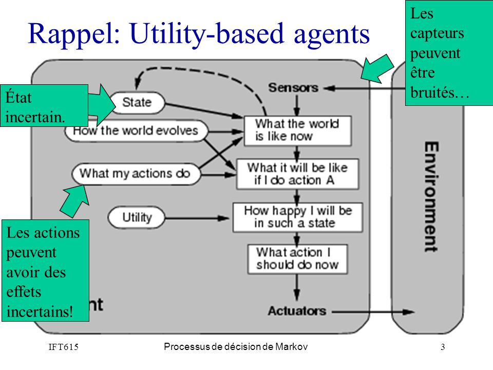 Rappel: Utility-based agents
