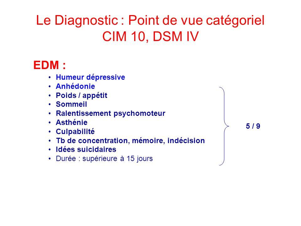 Le Diagnostic : Point de vue catégoriel CIM 10, DSM IV