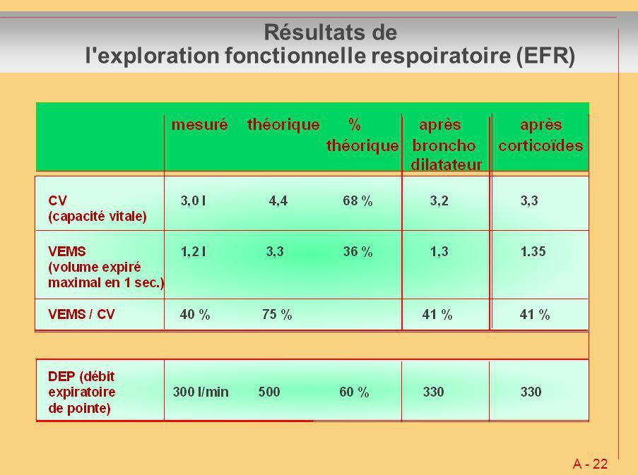 Résultats de l exploration fonctionnelle respoiratoire (EFR)