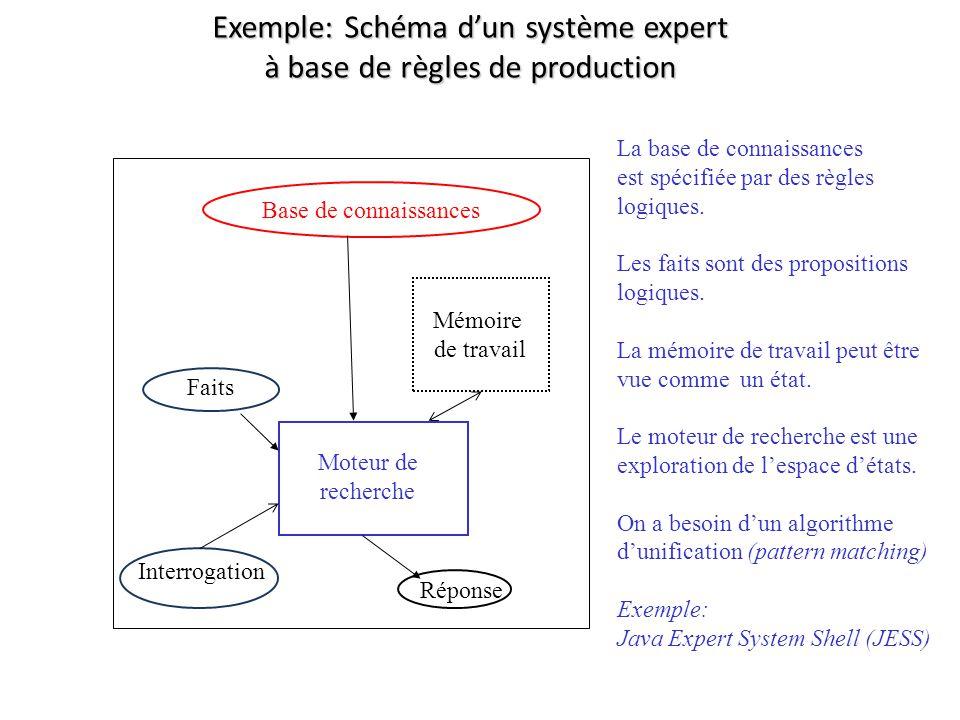Exemple: Schéma d'un système expert à base de règles de production