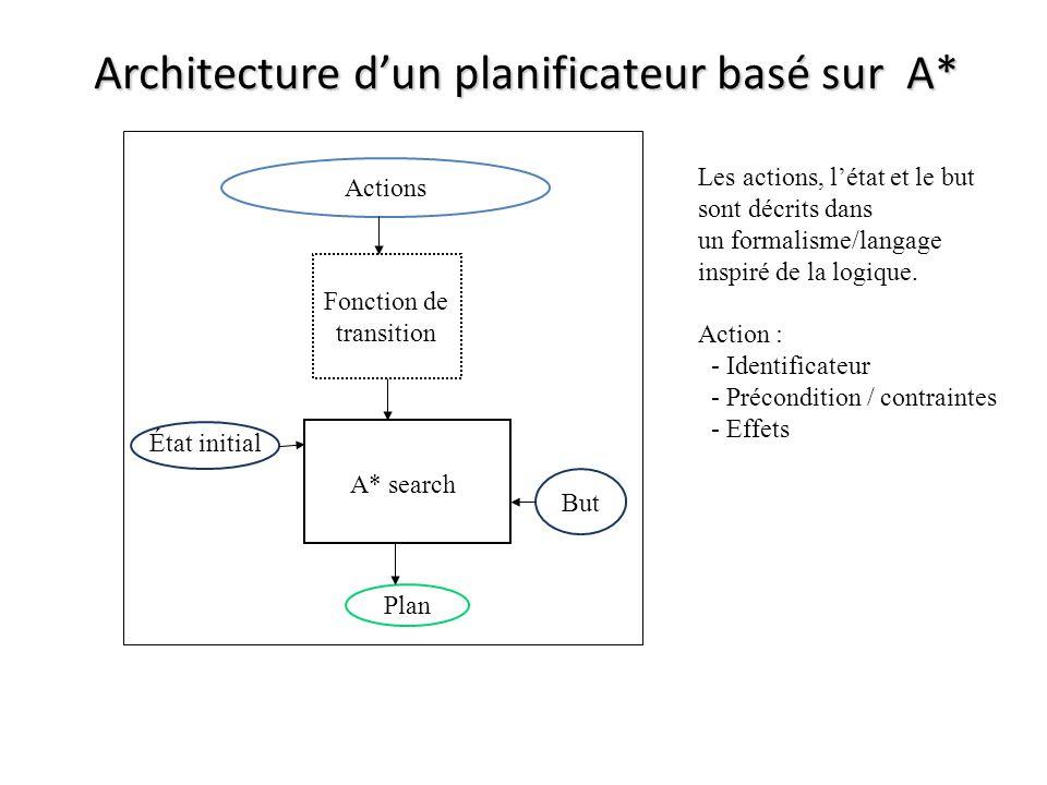 Architecture d'un planificateur basé sur A*