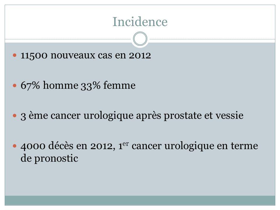 Incidence 11500 nouveaux cas en 2012 67% homme 33% femme