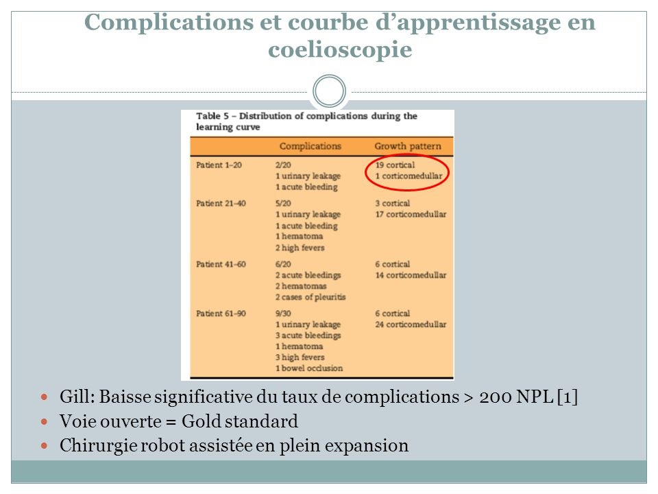 Complications et courbe d'apprentissage en coelioscopie