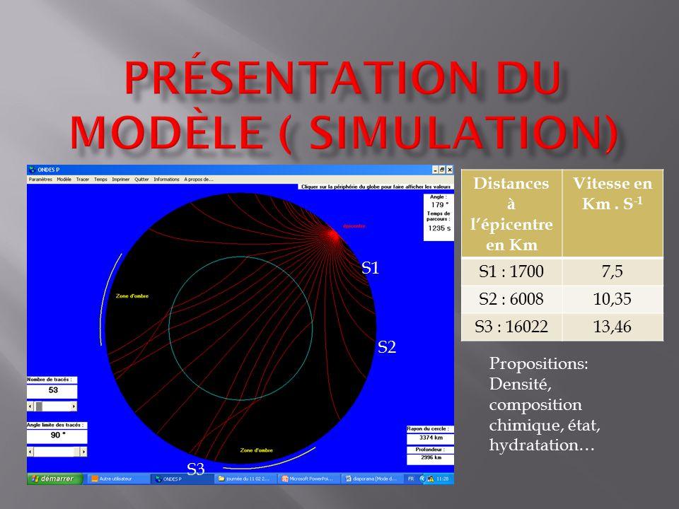 Présentation du modèle ( simulation)