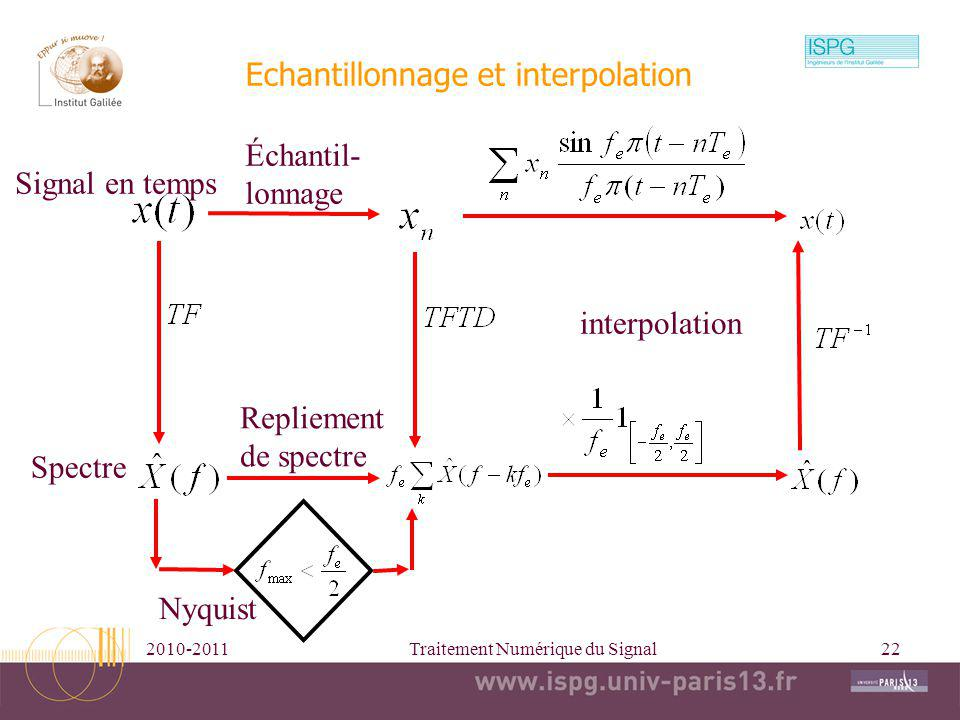 Echantillonnage et interpolation