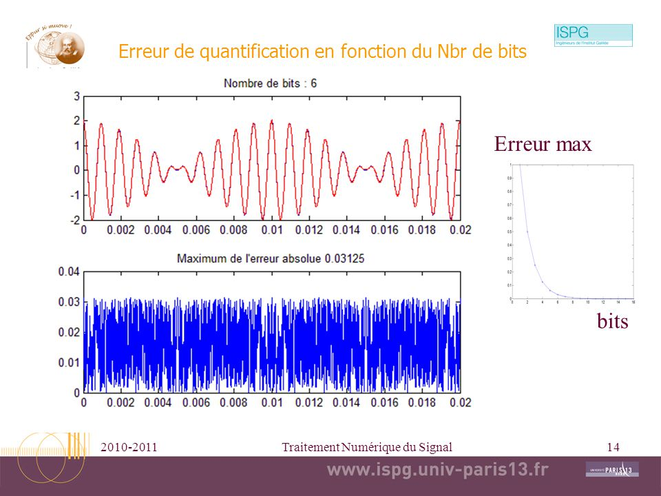 Erreur de quantification en fonction du Nbr de bits