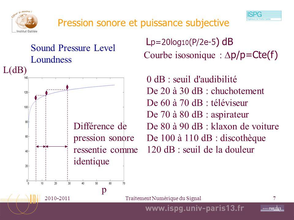 Pression sonore et puissance subjective