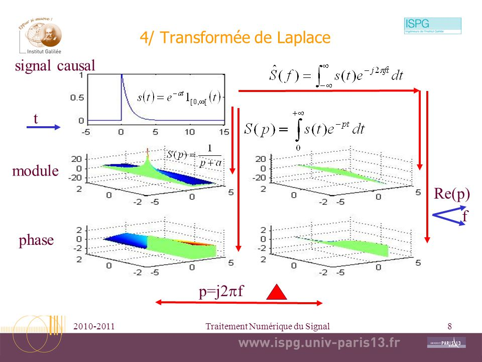 4/ Transformée de Laplace