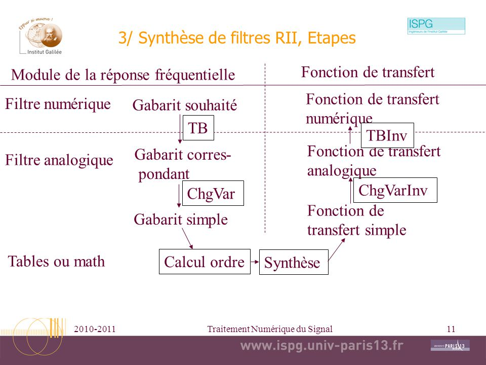 3/ Synthèse de filtres RII, Etapes