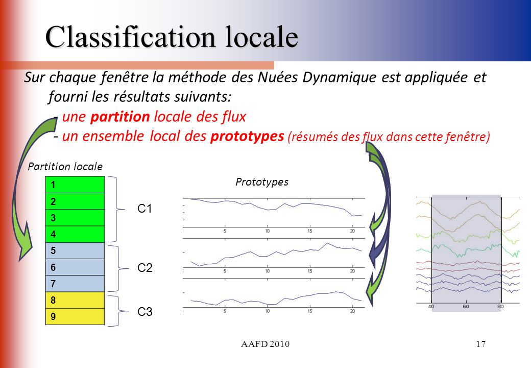 Classification locale