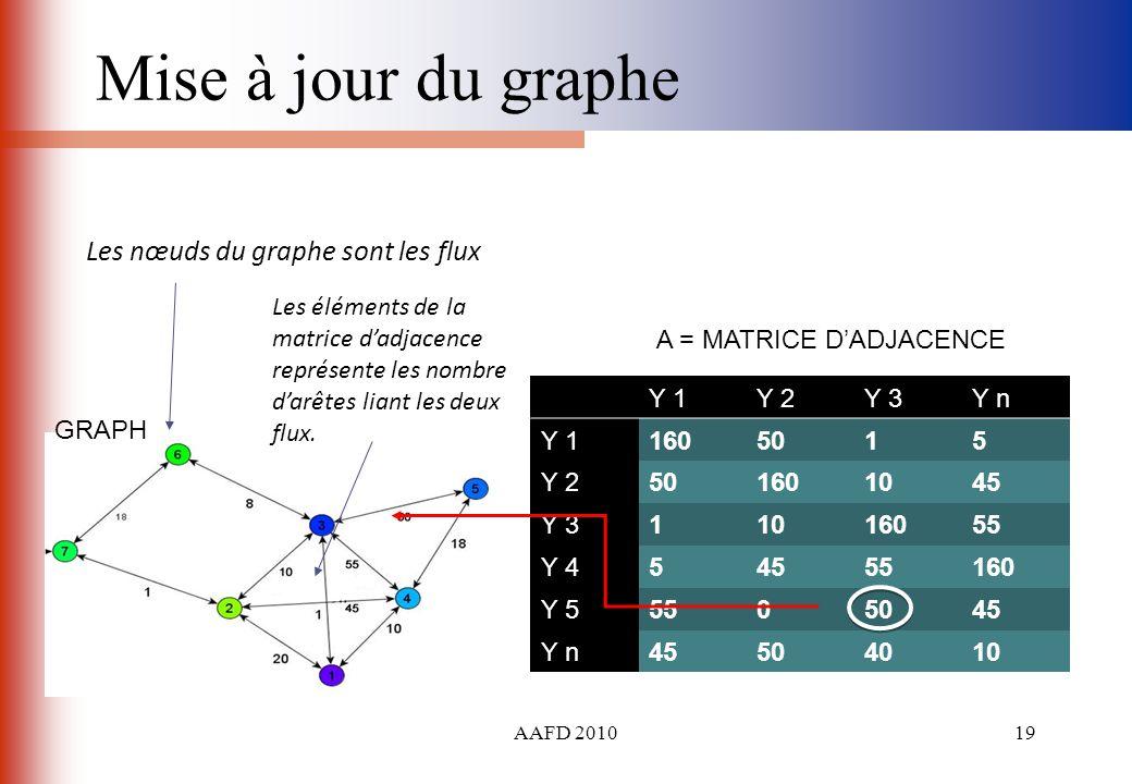 Mise à jour du graphe Les nœuds du graphe sont les flux