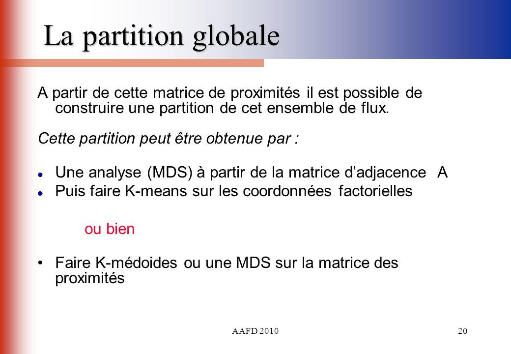 La partition globale A partir de cette matrice de proximités il est possible de construire une partition de cet ensemble de flux.