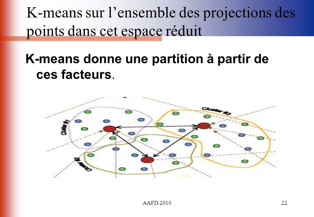 K-means sur l'ensemble des projections des points dans cet espace réduit