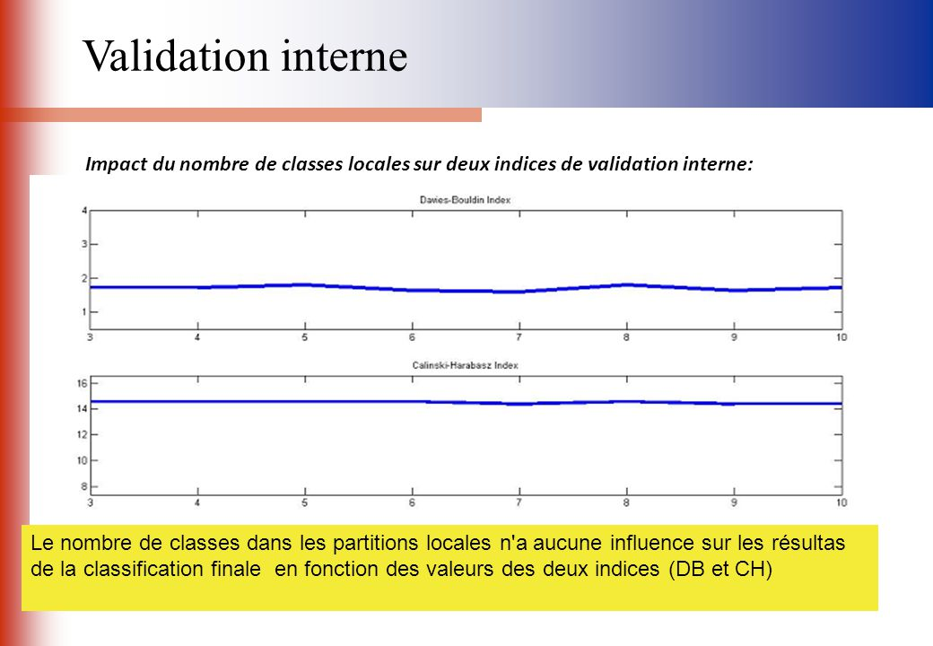 Validation interne Impact du nombre de classes locales sur deux indices de validation interne: