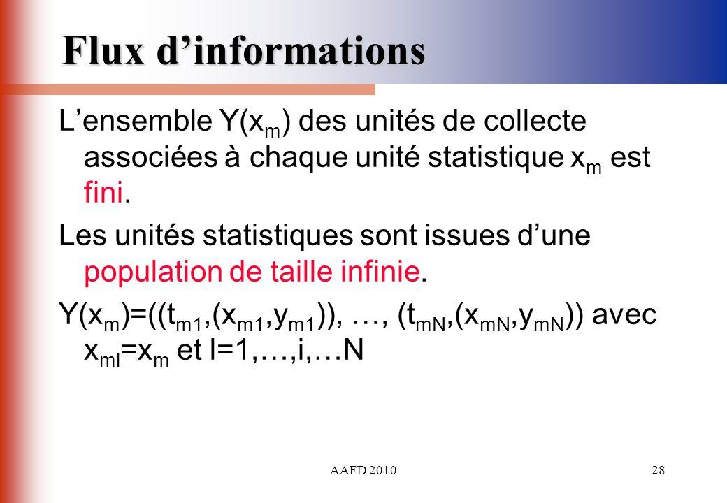 Flux d'informations L'ensemble Y(xm) des unités de collecte associées à chaque unité statistique xm est fini.