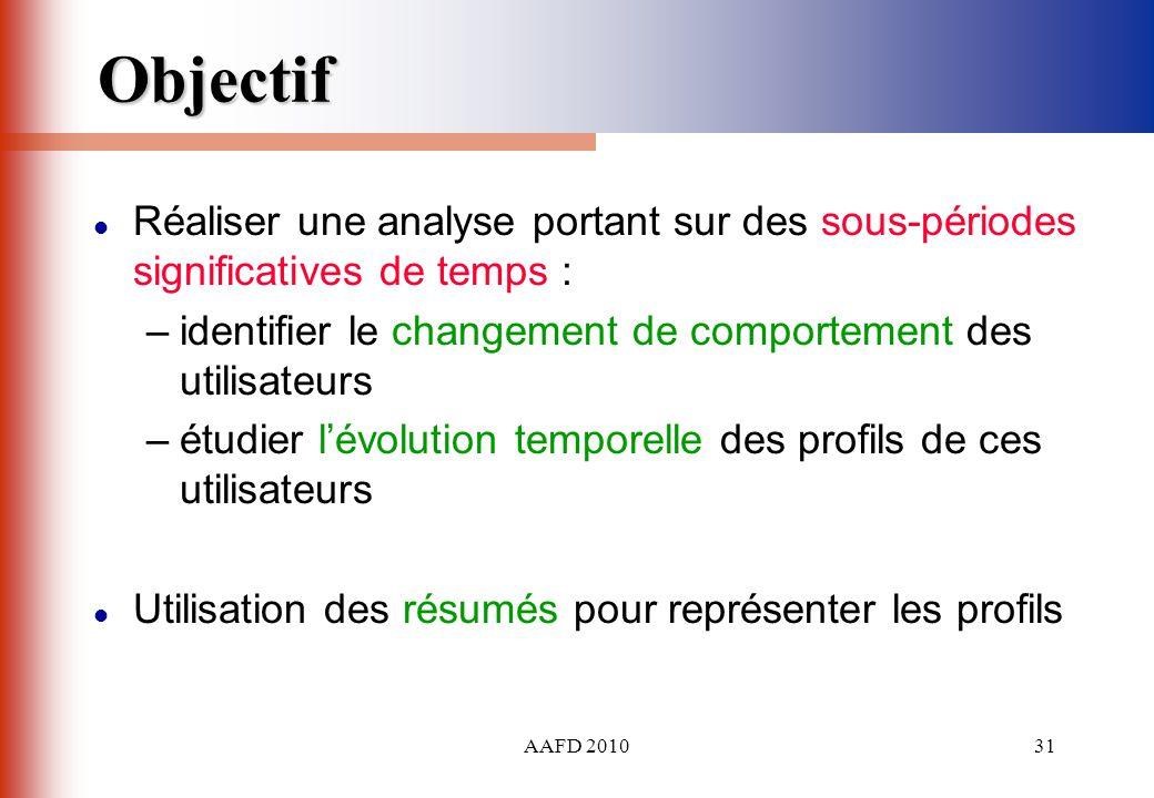 Objectif Réaliser une analyse portant sur des sous-périodes significatives de temps : identifier le changement de comportement des utilisateurs.