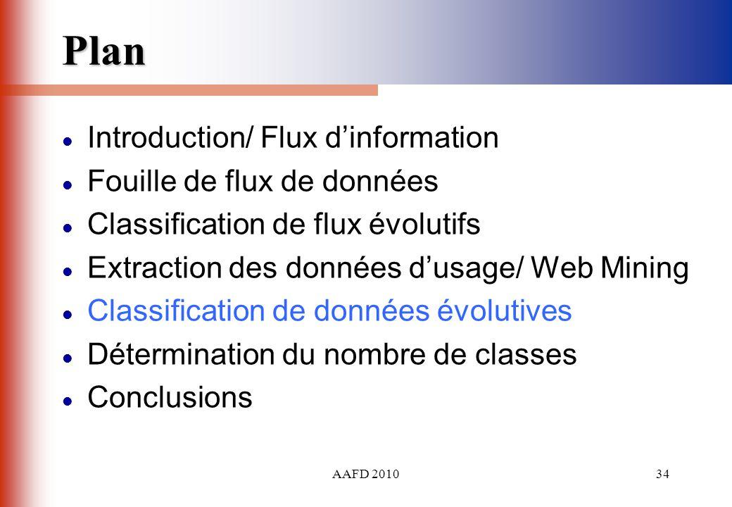 Plan Introduction/ Flux d'information Fouille de flux de données
