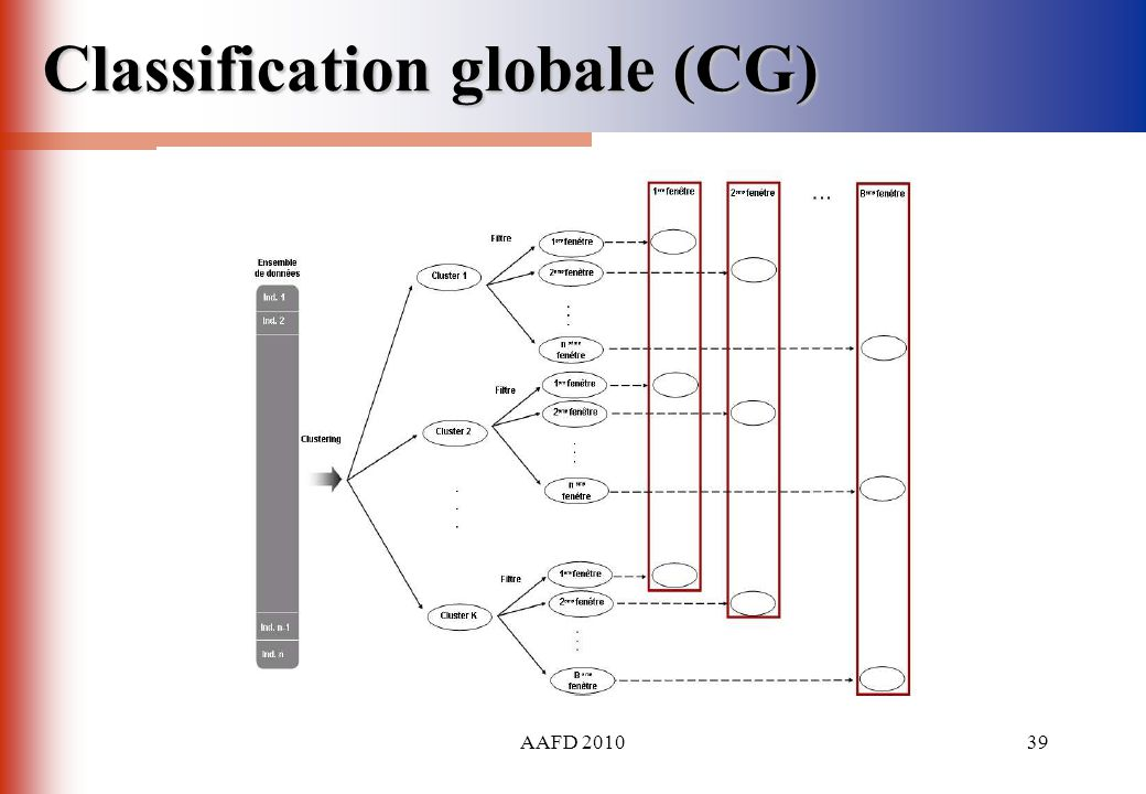 Classification globale (CG)