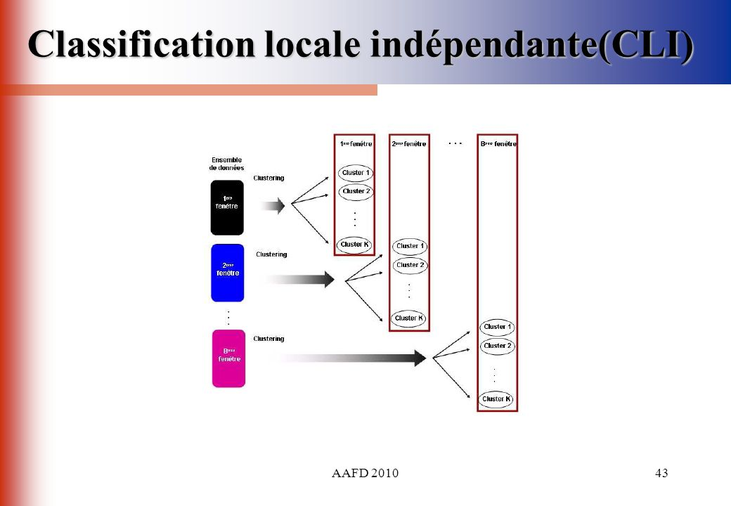 Classification locale indépendante(CLI)