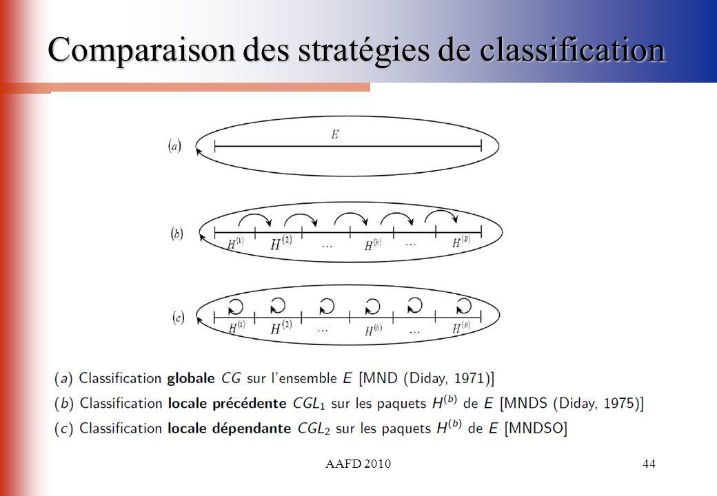 Comparaison des stratégies de classification
