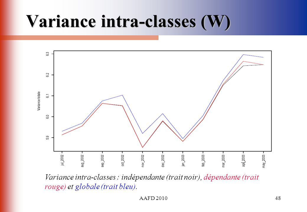 Variance intra-classes (W)